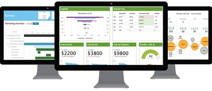 Hive9 Marketing Performance Management Solution