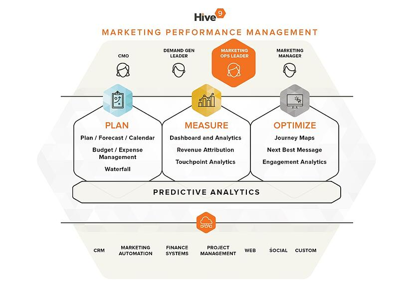 Marketing Performance Management for Marketing Operations