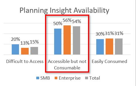 Insight Availability