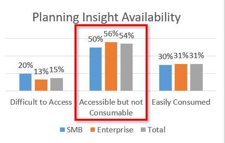 Insight Availability