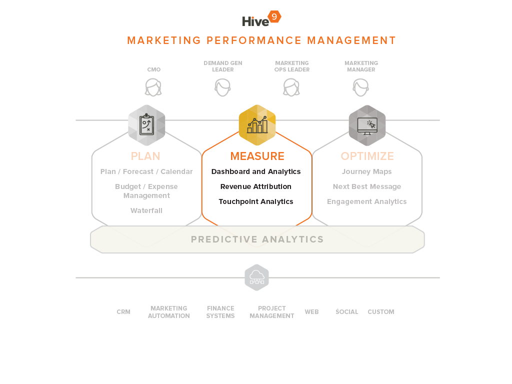 Marketing Analytics and Measurement with Hive9