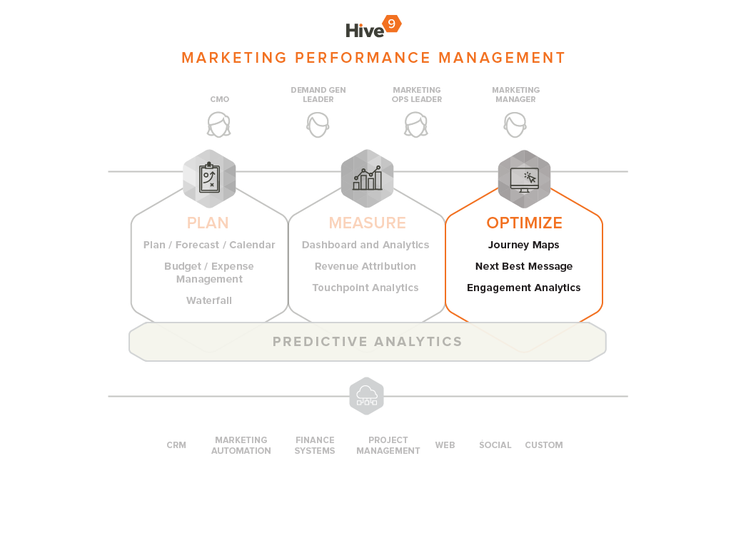 Marketing Engagement and Optimization with Hive9