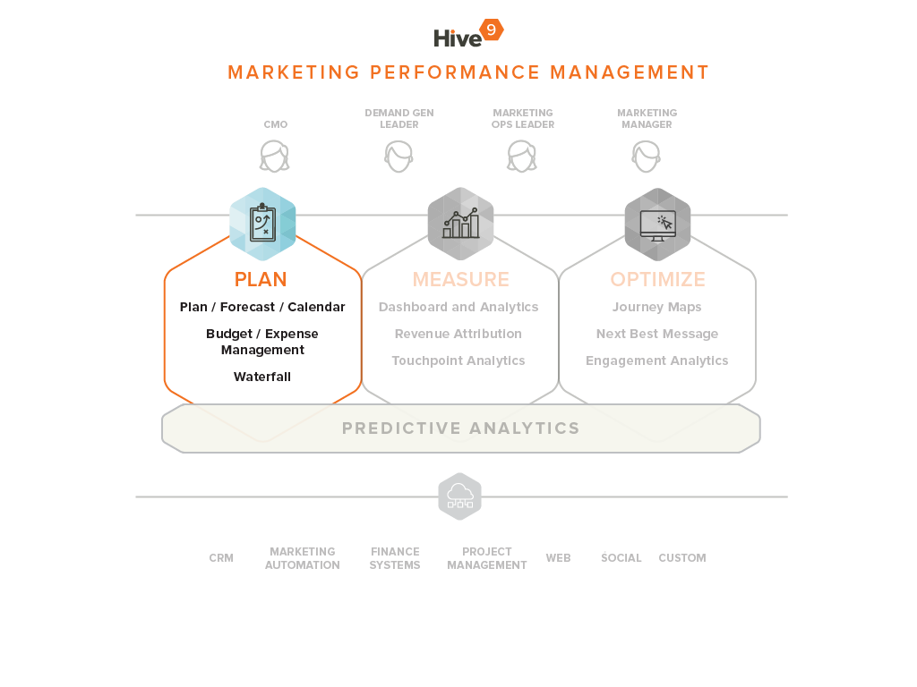 Marketing Planning with Hive9