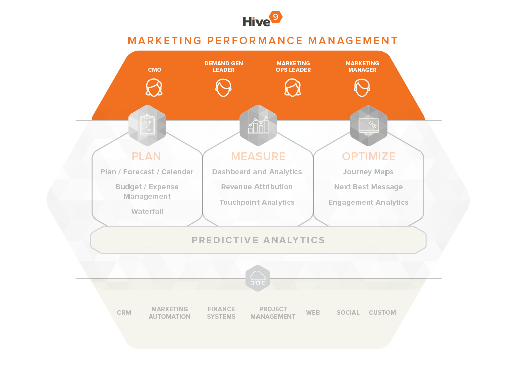 Marketing Performance Management for Everyone