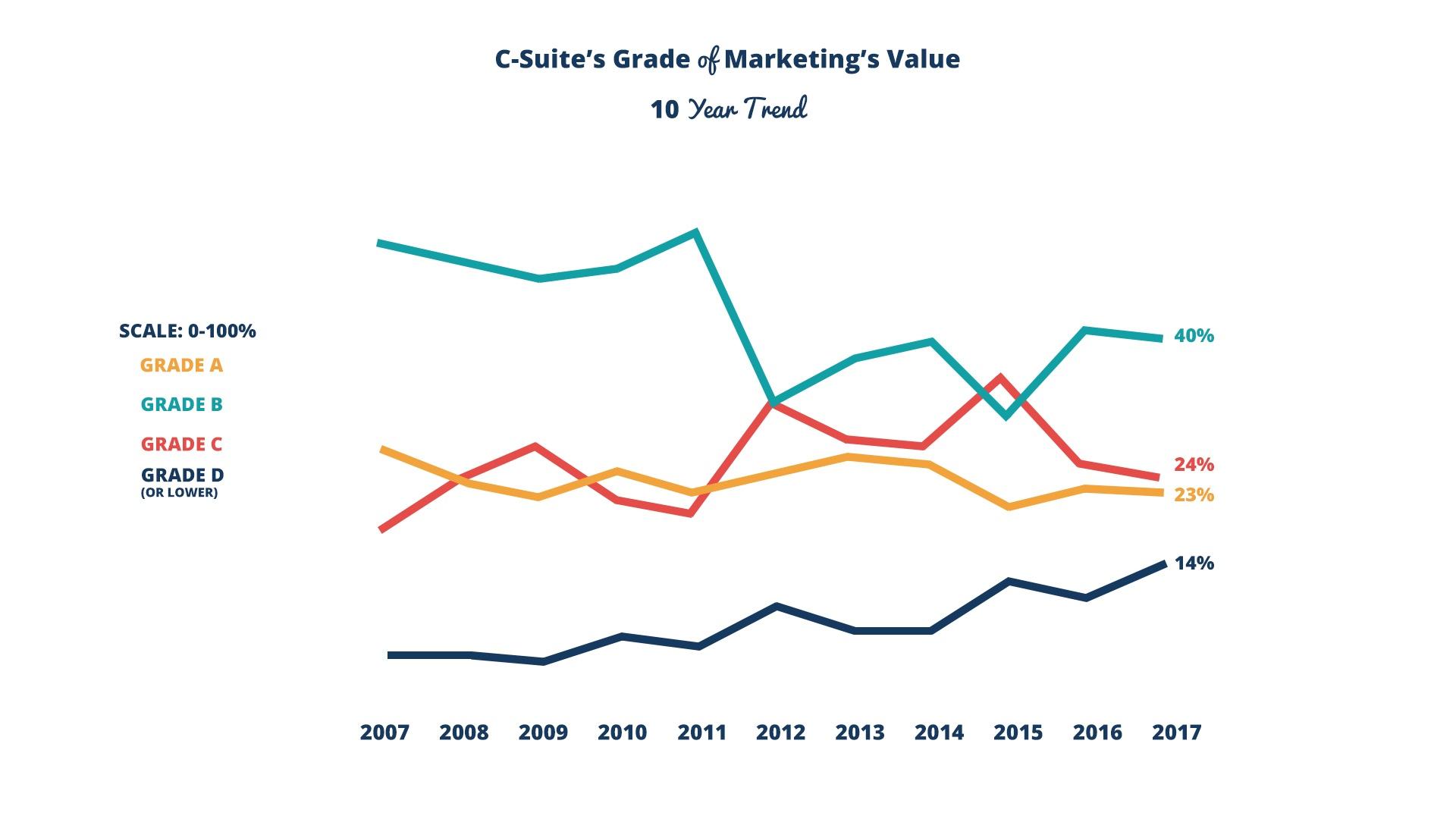 C-Suite Grades Marketing.jpg