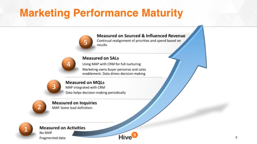 Marketing_Maturity.png