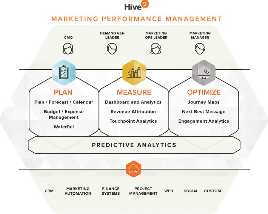 Marketing Performance Management